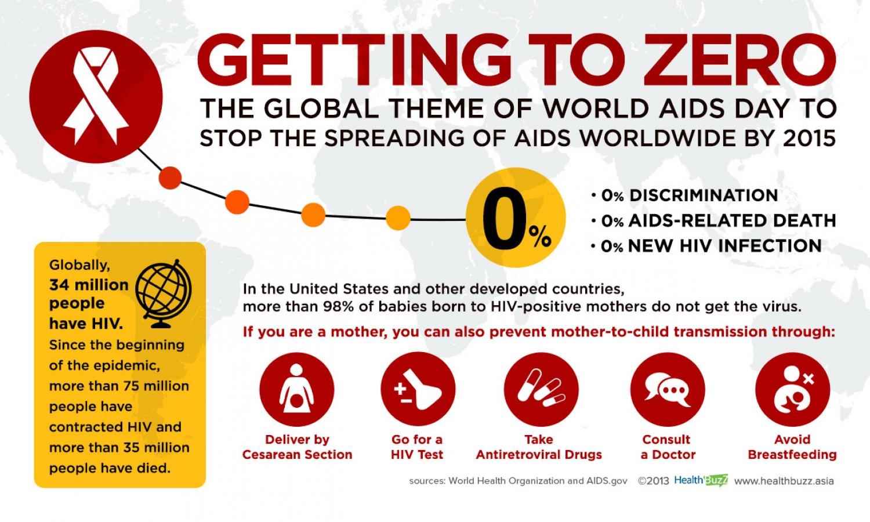 getting-to-zero--global-theme-of-world-aids-day_52e7758219e69_w1500